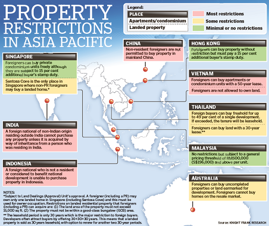 Restrictions On Foreign Buying Property In Australia