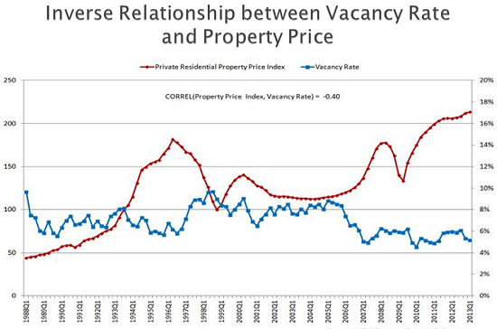 Inverse rs between vacancy rate and property price