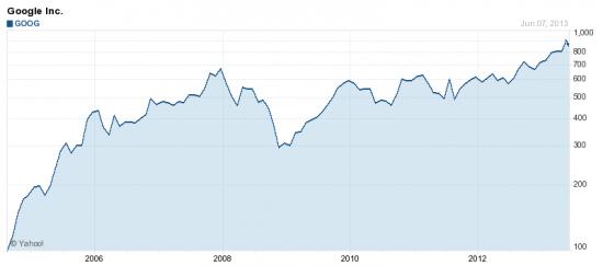 Google chart since 2004