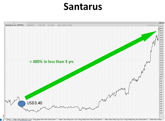 Santarus chart for website