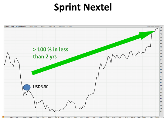 Sprint Nextel chart for website