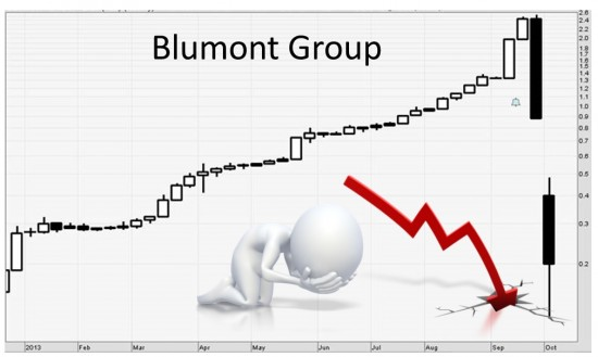 Blumont shares since 2013a