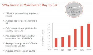 Why Invest in Manchester Buy and Let 7